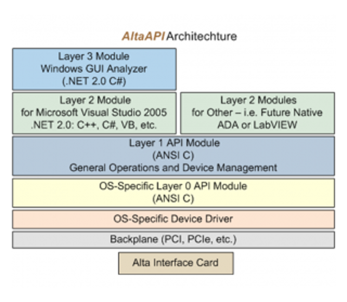 AltaView API Software