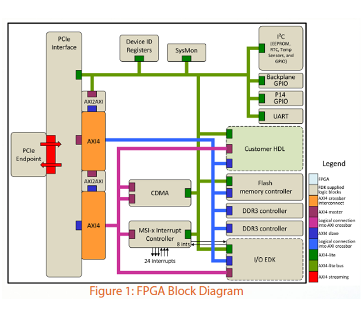 X-ES FPGA Development Kit - Sarsen Technology